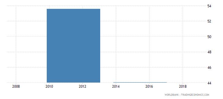 south sudan total net enrolment rate lower secondary both sexes percent wb data