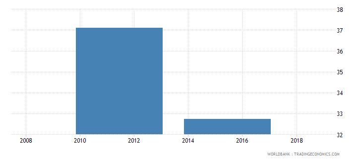 south sudan total net enrolment rate primary female percent wb data