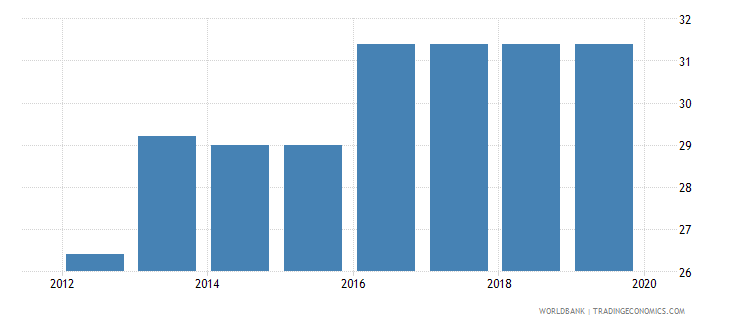 south sudan total tax rate percent of commercial profits wb data