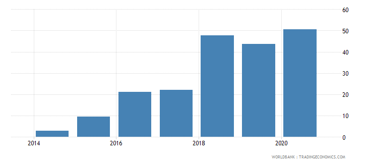 south sudan trade in services percent of gdp wb data