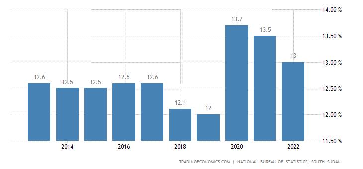 South Sudan Unemployment Rate
