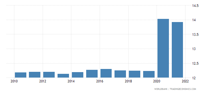 south sudan unemployment total percent of total labor force wb data