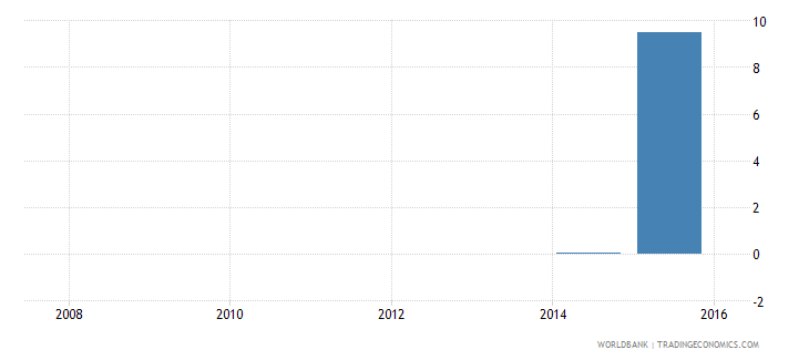 south sudan workers remittances and compensation of employees received percent of gdp wb data