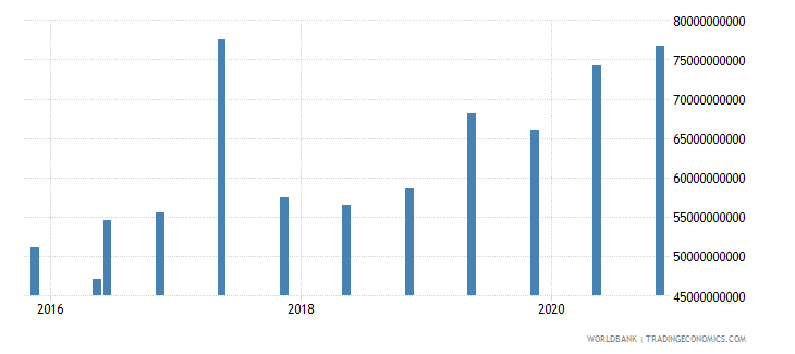 spain 15_debt securities held by nonresidents total short term wb data
