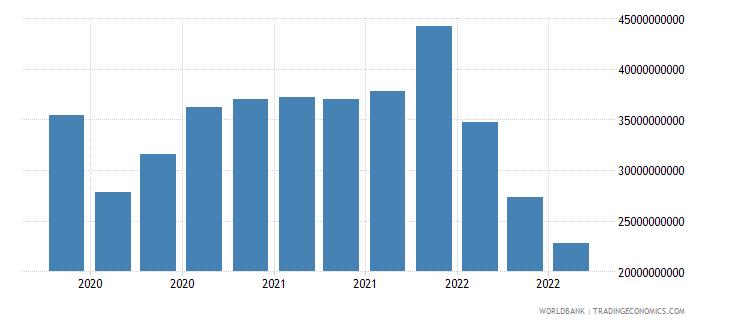 spain 19_intnl debt securities nonbanks short term wb data