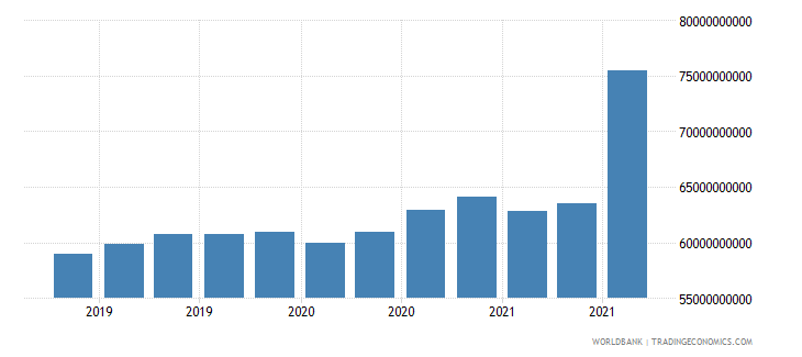 spain 24_international reserves excluding gold wb data