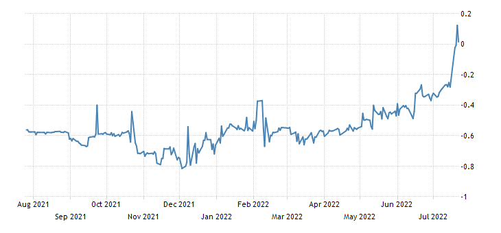Spain 3 Month Letras Yield