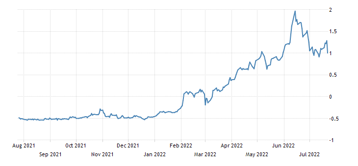 Spain 3 Year Bonos Yield
