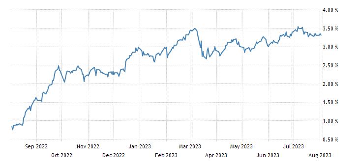 Spain 3 Year Bonos Yield