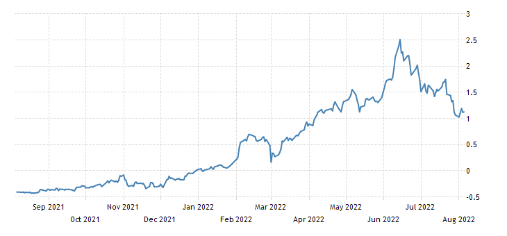 Spain 5 Year Bonos Yield