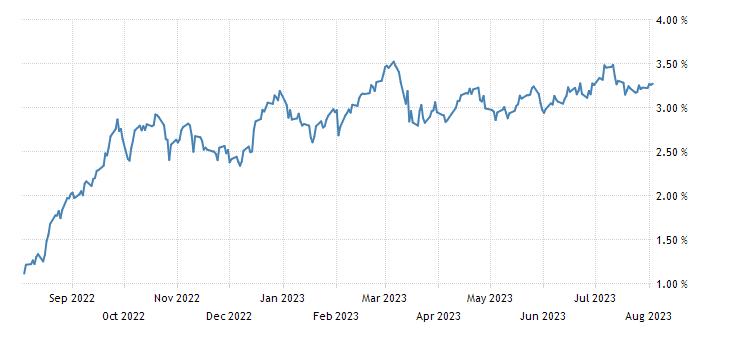 Spain 5 Year Bonos Yield