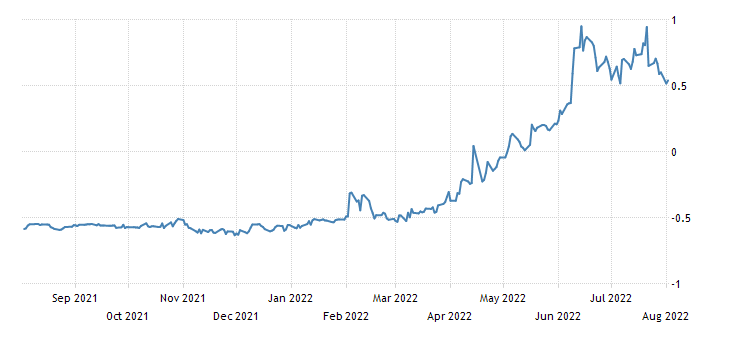 Spain 12 Month Letras Yield