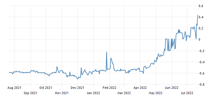 Spain 6 Month Letras Yield
