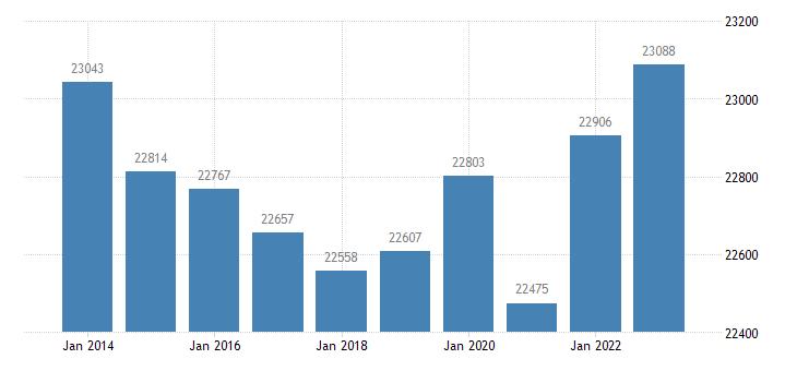 spain active population aged 15 64 eurostat data