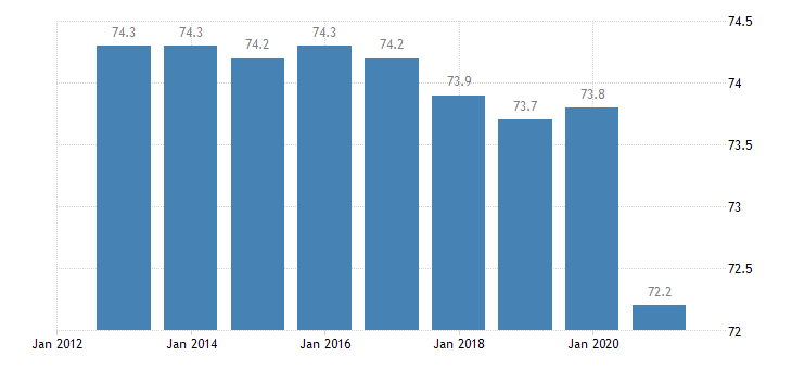 spain activity rate eurostat data