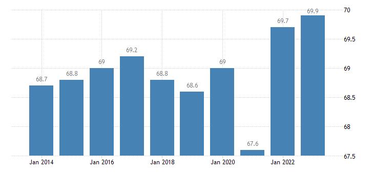 spain activity rate females eurostat data