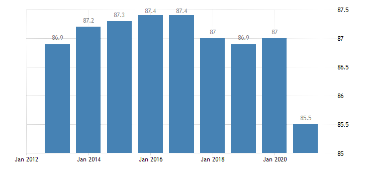 spain activity rate from 25 to 54 years eurostat data