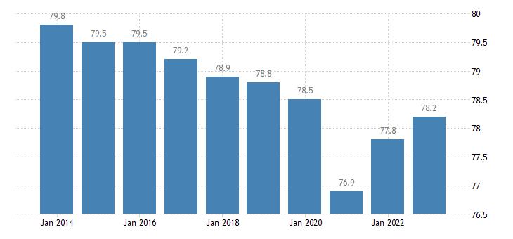 spain activity rate males eurostat data