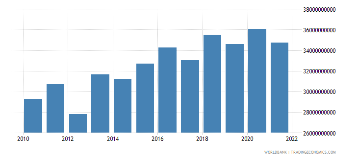 spain agriculture value added constant 2000 us dollar wb data
