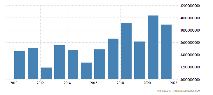spain agriculture value added us dollar wb data