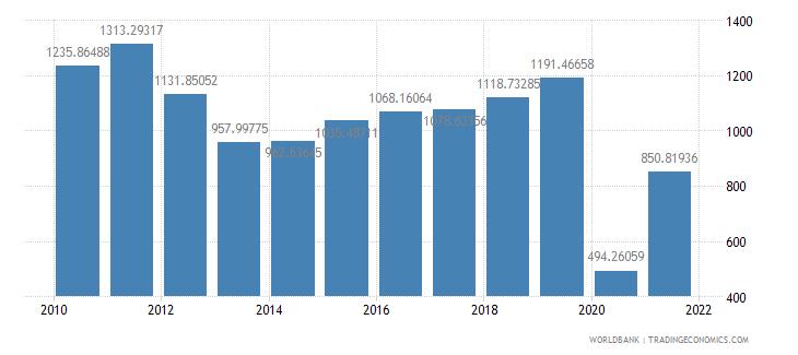 spain air transport freight million ton km wb data