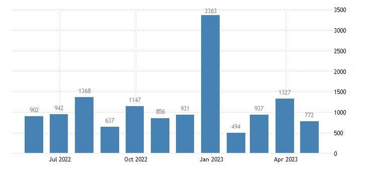 spain balance of payments capital account eurostat data