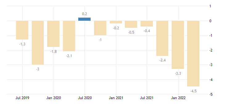 spain balance of payments current account on goods eurostat data