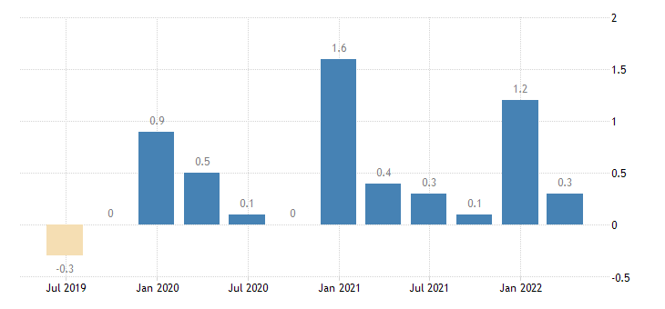 spain balance of payments current account on primary income eurostat data