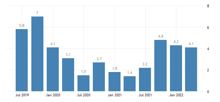 spain balance of payments current account on services eurostat data