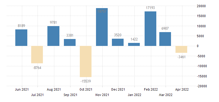 spain balance of payments financial account on portfolio investment eurostat data
