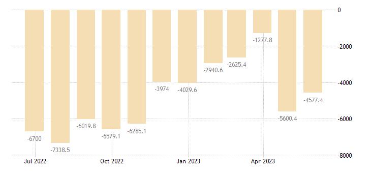 spain balance of trade eurostat data