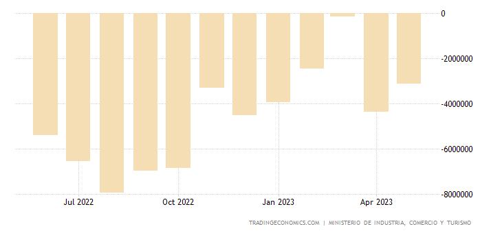 Spain Balance of Trade