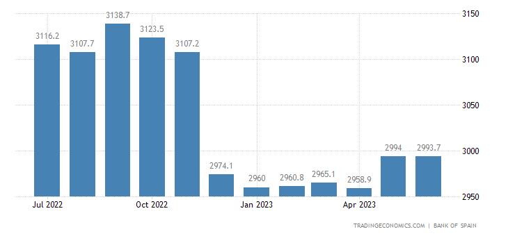 Spain Banks Balance Sheet
