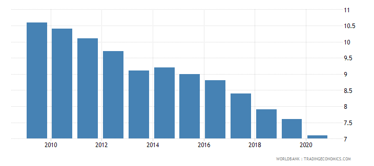 spain birth rate crude per 1 000 people wb data