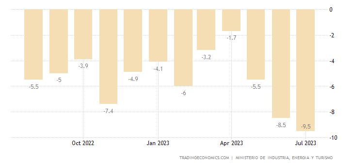 Spain Business Confidence