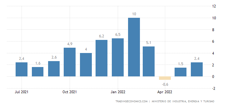 Spain Business Confidence