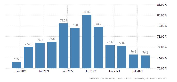 Spain Capacity Utilization