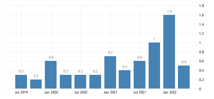 spain capital account eurostat data