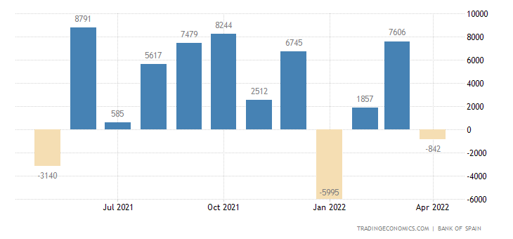 Spain Capital Flows