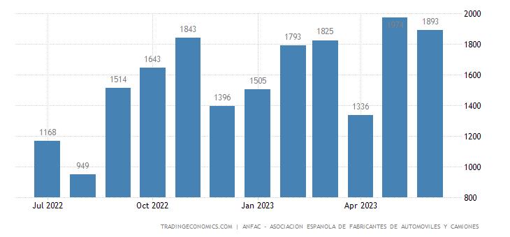 Spain New Passenger Car Production