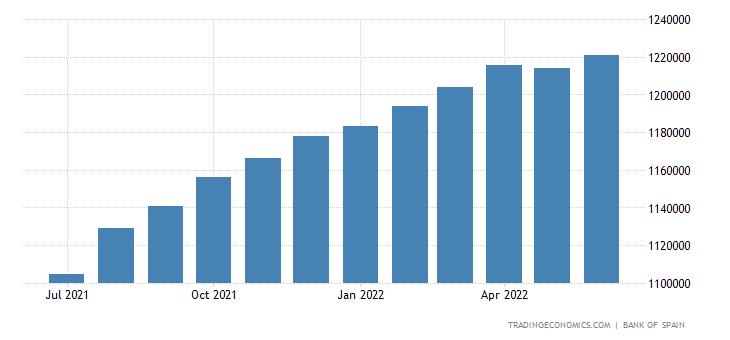 Spain Central Bank Balance Sheet