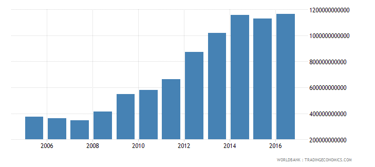 spain central government debt total current lcu wb data