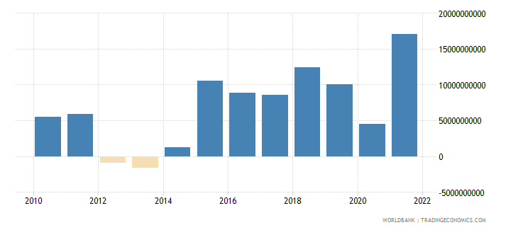 spain changes in inventories current lcu wb data