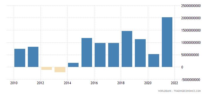 spain changes in inventories us dollar wb data