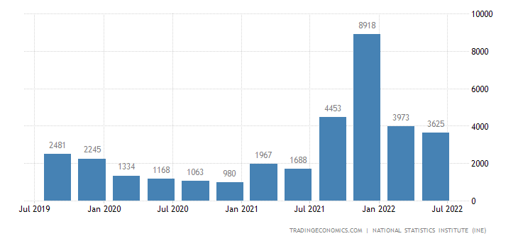 Spain Changes in Inventories