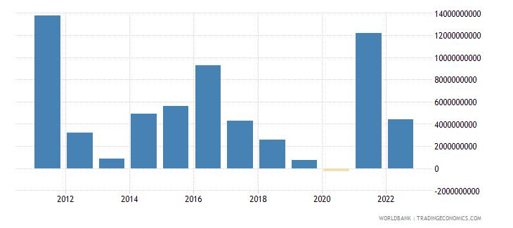 spain changes in net reserves bop us dollar wb data