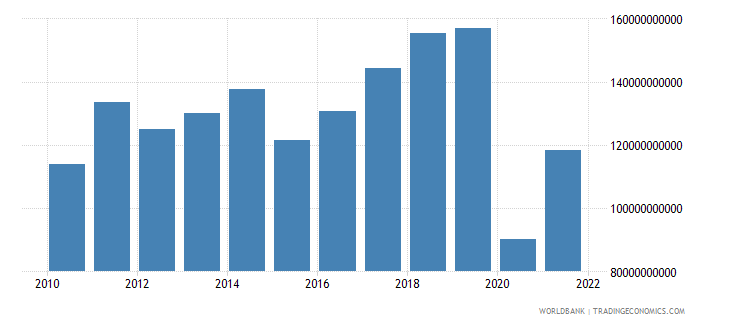 spain commercial service exports us dollar wb data