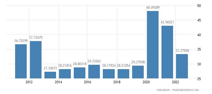 spain communications computer etc percent of service exports bop wb data