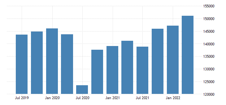 spain compensation of employees eurostat data