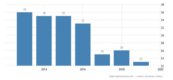 Spain Competitiveness Rank